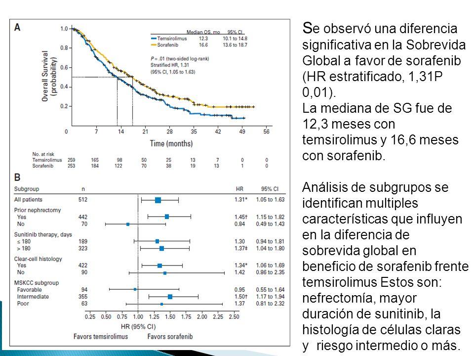 RESULTADOS: Se observó una diferencia significativa en la Sobrevida Global a favor de sorafenib (HR estratificado, 1,31P 0,01).