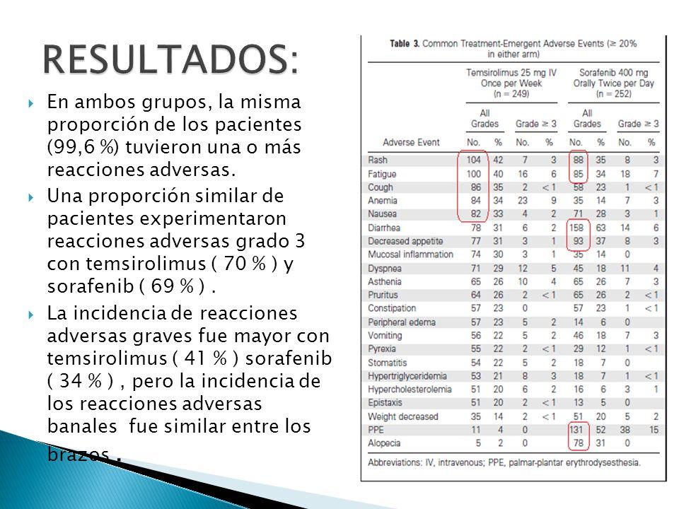 RESULTADOS: En ambos grupos, la misma proporción de los pacientes (99,6 %) tuvieron una o más reacciones adversas.