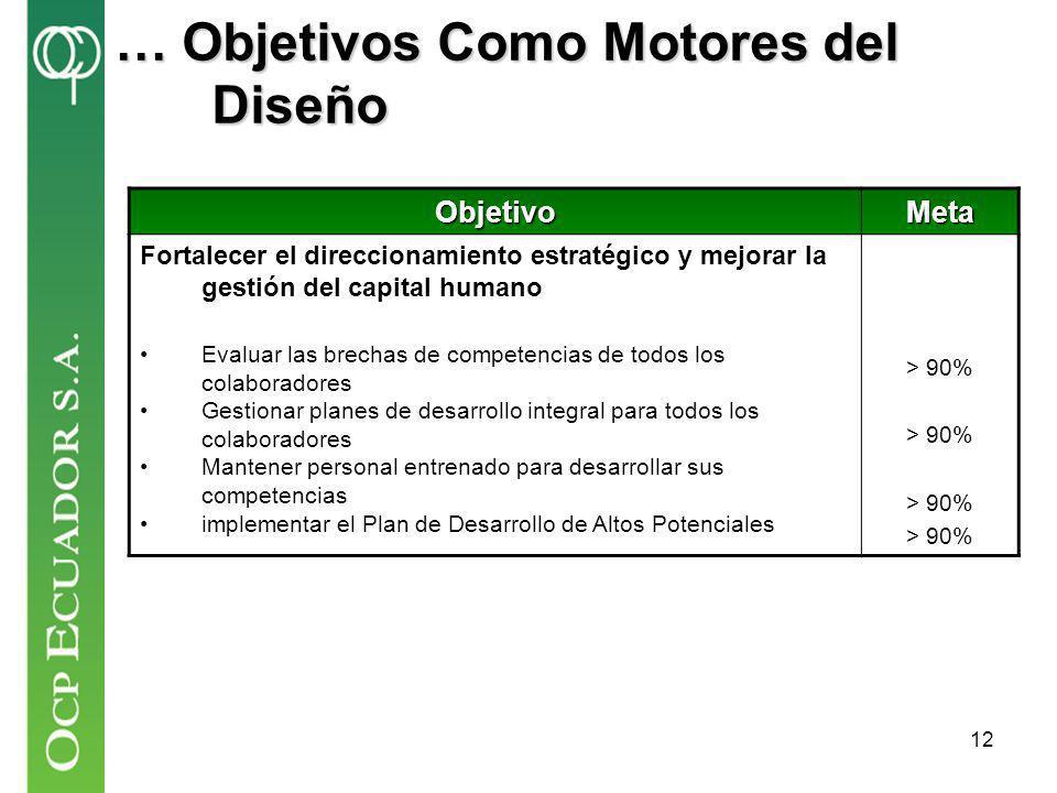 … Objetivos Como Motores del Diseño