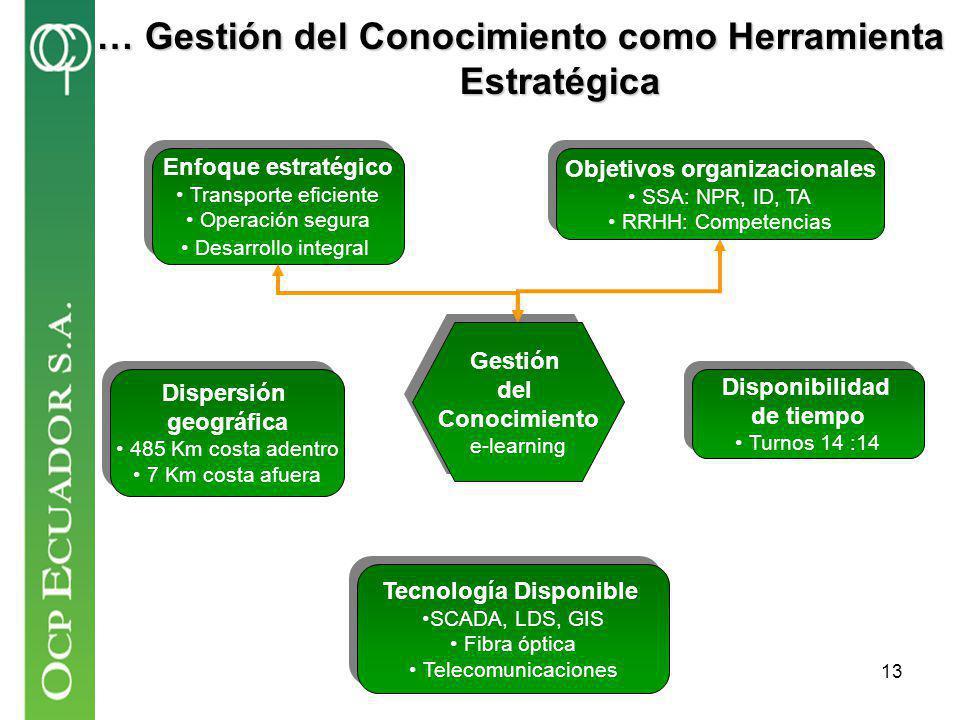 … Gestión del Conocimiento como Herramienta Estratégica