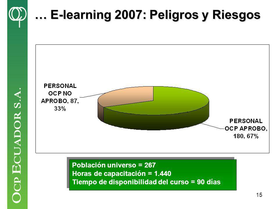 … E-learning 2007: Peligros y Riesgos