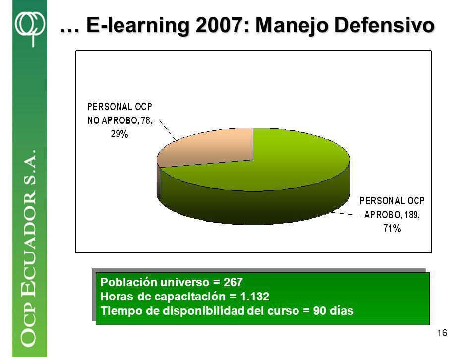 … E-learning 2007: Manejo Defensivo