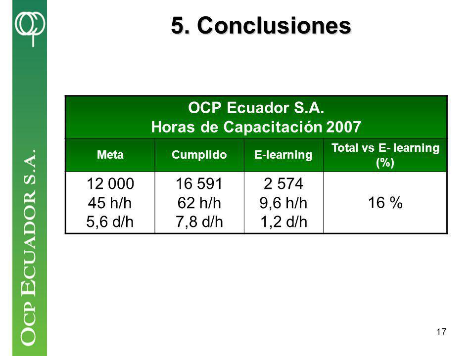 OCP Ecuador S.A. Horas de Capacitación 2007 Total vs E- learning (%)