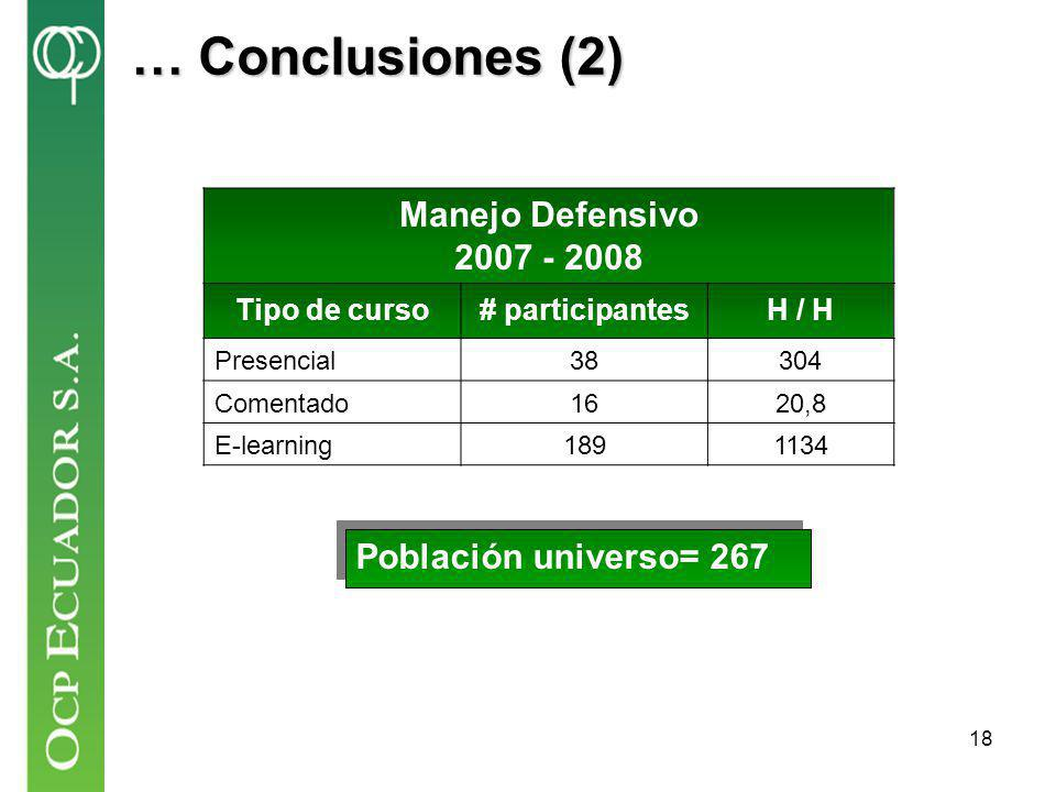 … Conclusiones (2) Manejo Defensivo 2007 - 2008