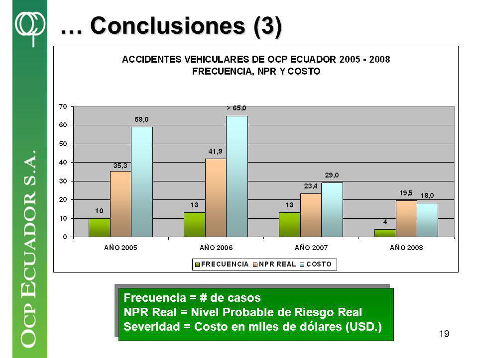 … Conclusiones (3) Frecuencia = # de casos
