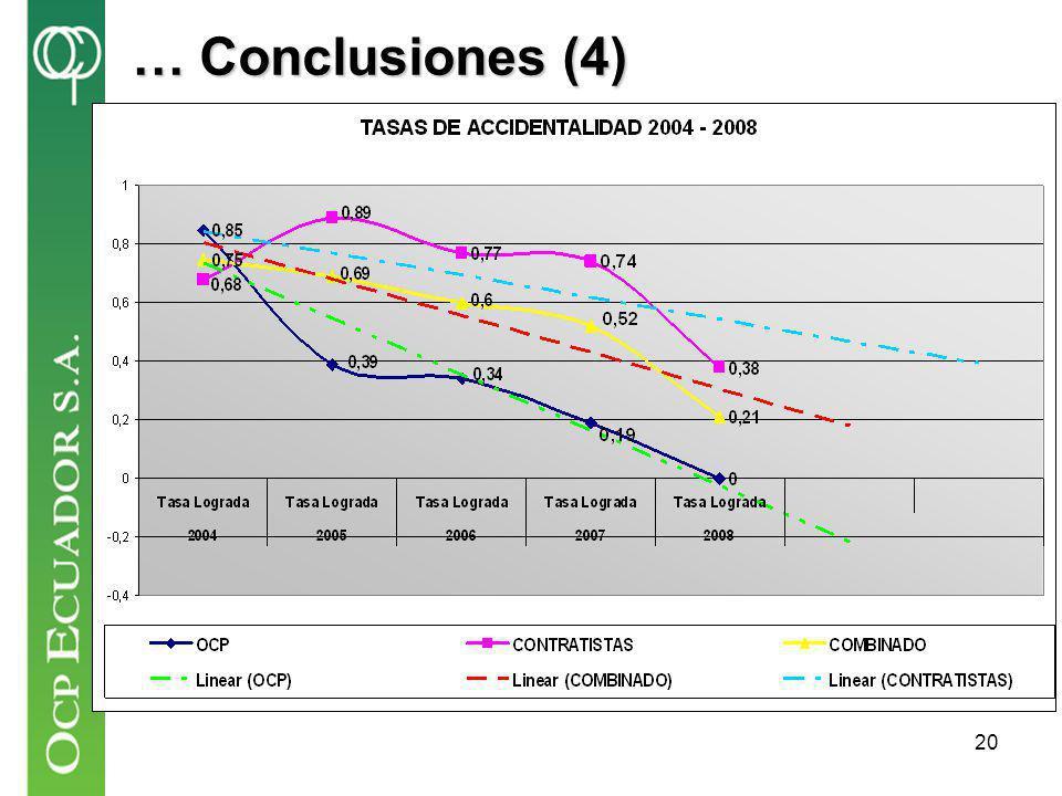 … Conclusiones (4)