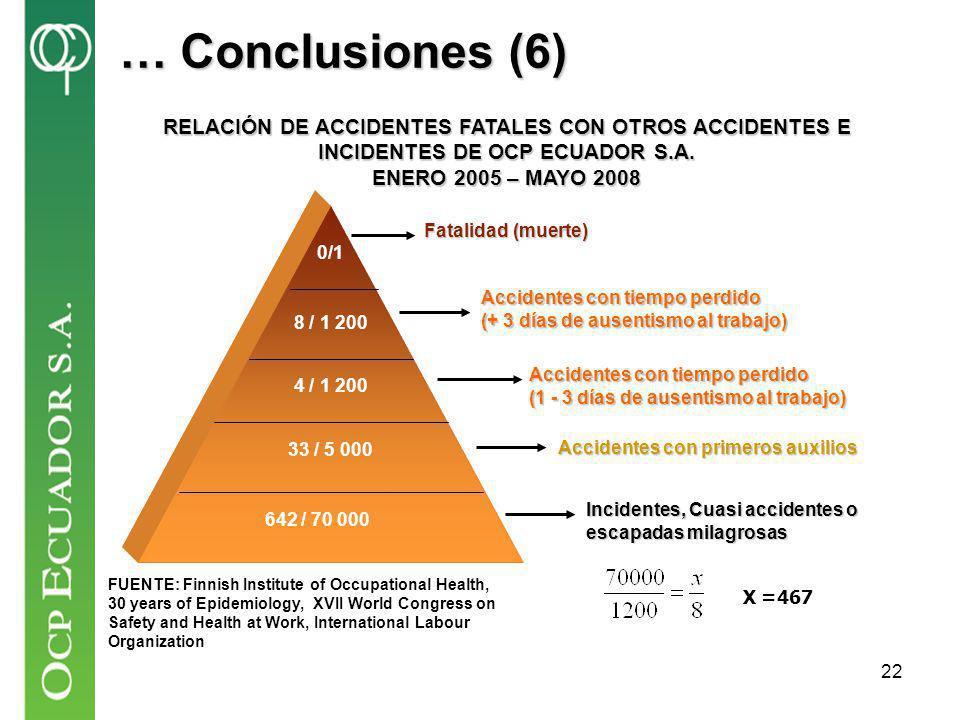 … Conclusiones (6) 642 / 70 000. 33 / 5 000. 4 / 1 200. 8 / 1 200. 0/1. Fatalidad (muerte) Accidentes con tiempo perdido.