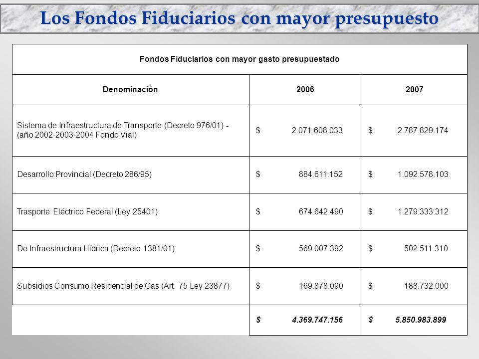 Los Fondos Fiduciarios con mayor presupuesto