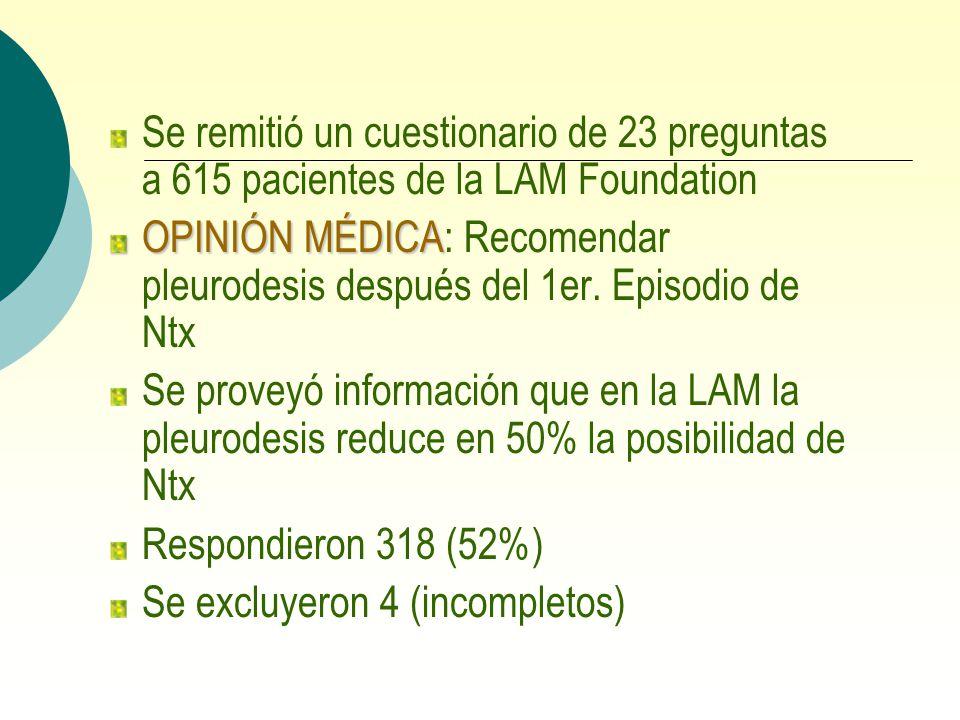 Se remitió un cuestionario de 23 preguntas a 615 pacientes de la LAM Foundation