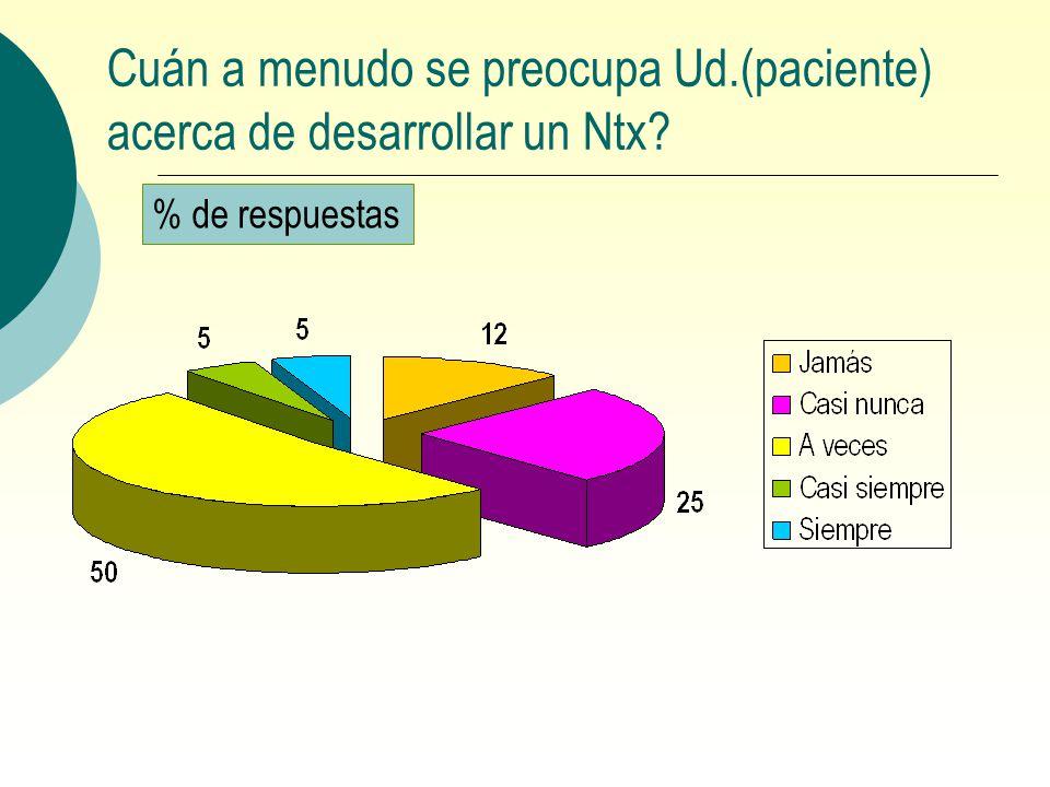 Cuán a menudo se preocupa Ud.(paciente) acerca de desarrollar un Ntx