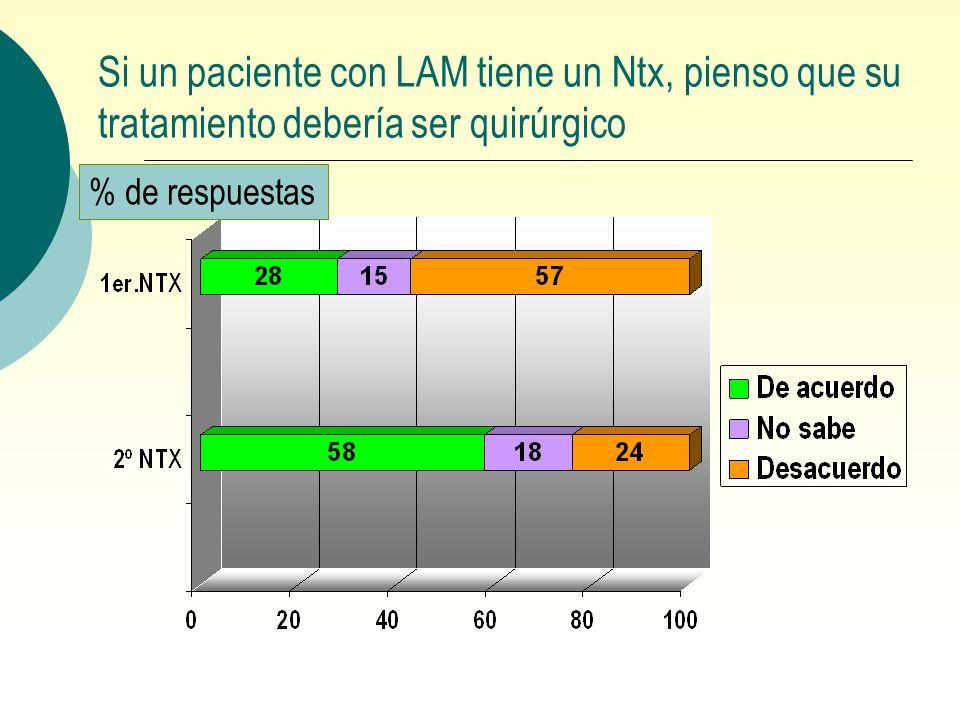 Si un paciente con LAM tiene un Ntx, pienso que su tratamiento debería ser quirúrgico