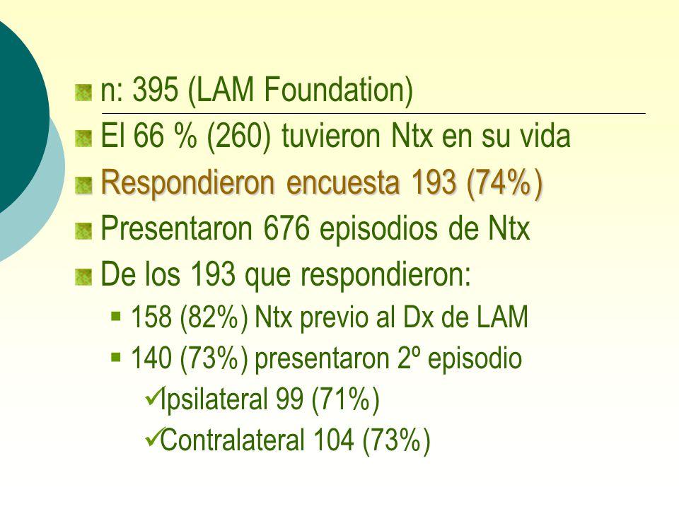 El 66 % (260) tuvieron Ntx en su vida Respondieron encuesta 193 (74%)