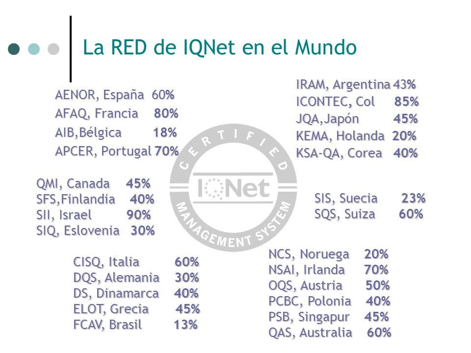 La RED de IQNet en el Mundo