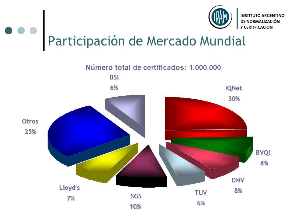 Participación de Mercado Mundial