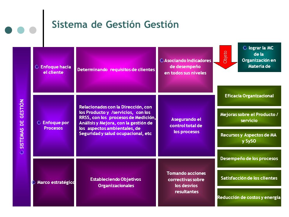 Sistema de Gestión Gestión