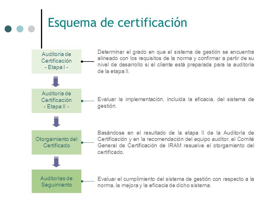 Esquema de certificación