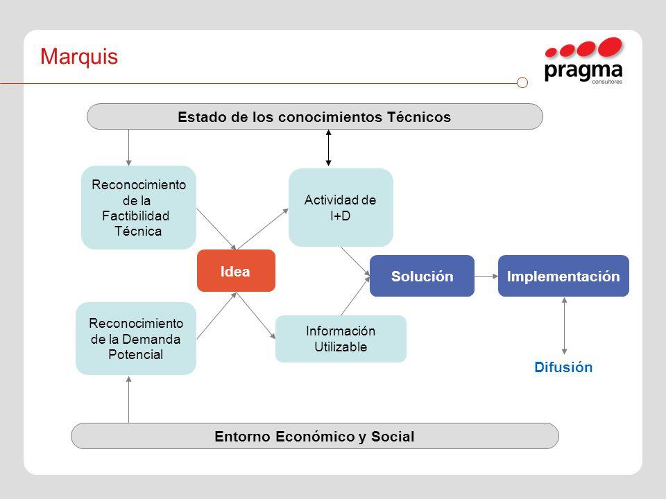 Estado de los conocimientos Técnicos Entorno Económico y Social