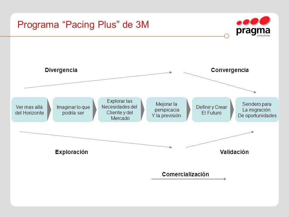 Programa Pacing Plus de 3M