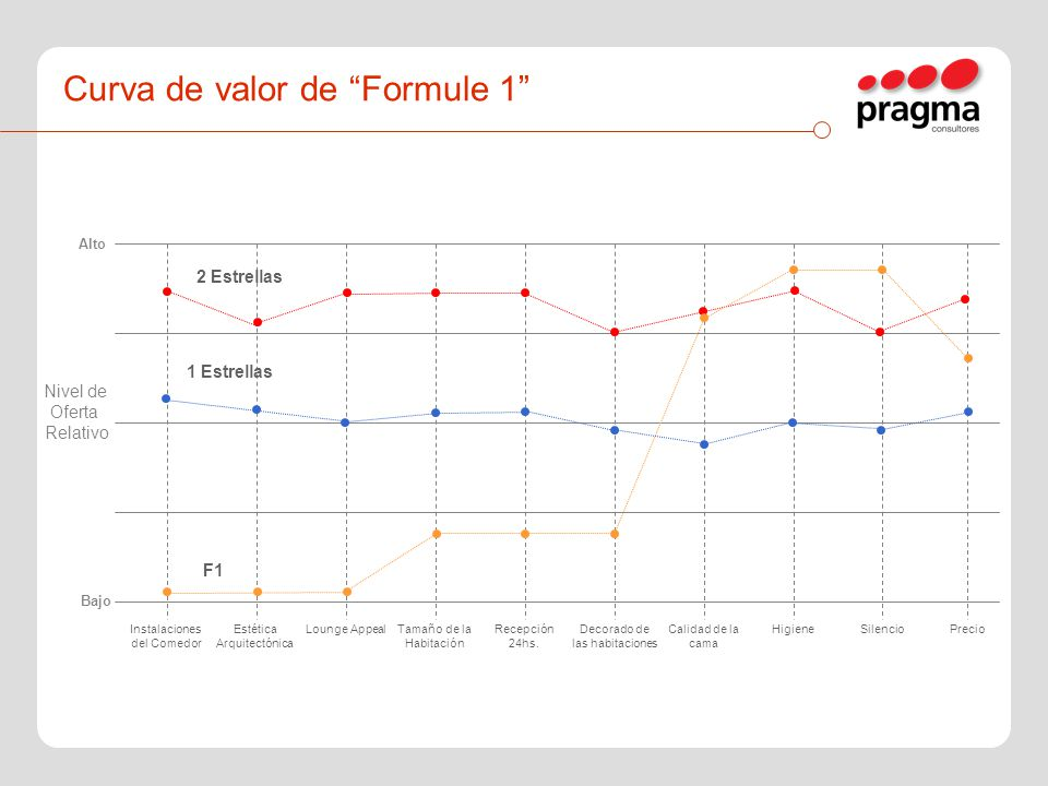 Curva de valor de Formule 1