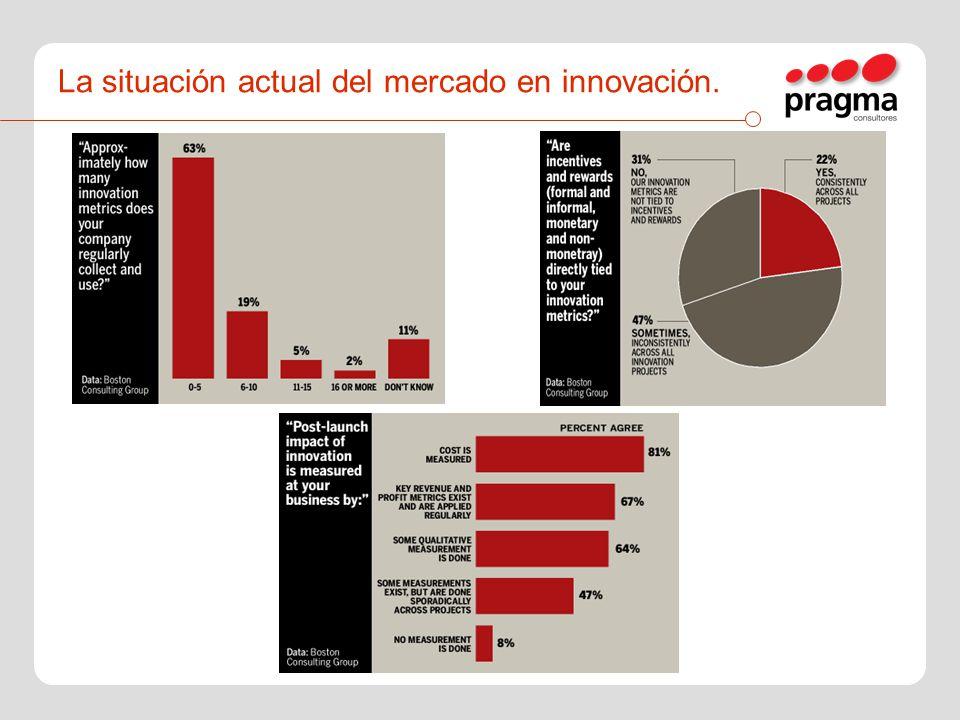 La situación actual del mercado en innovación.