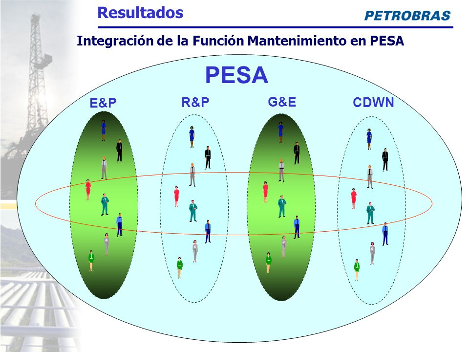 Integración de la Función Mantenimiento en PESA