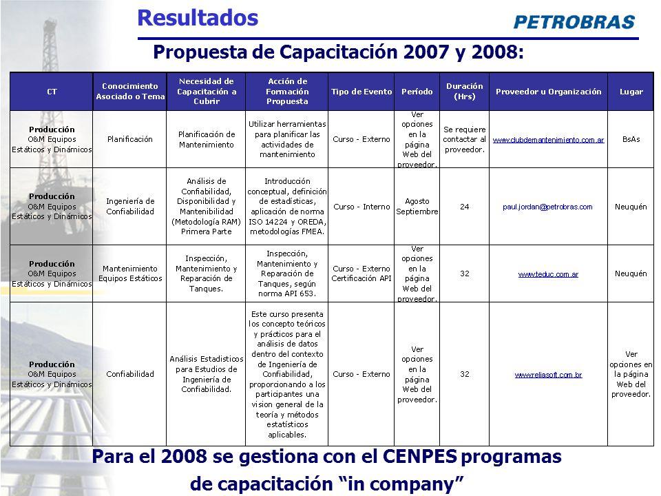 Resultados Propuesta de Capacitación 2007 y 2008: