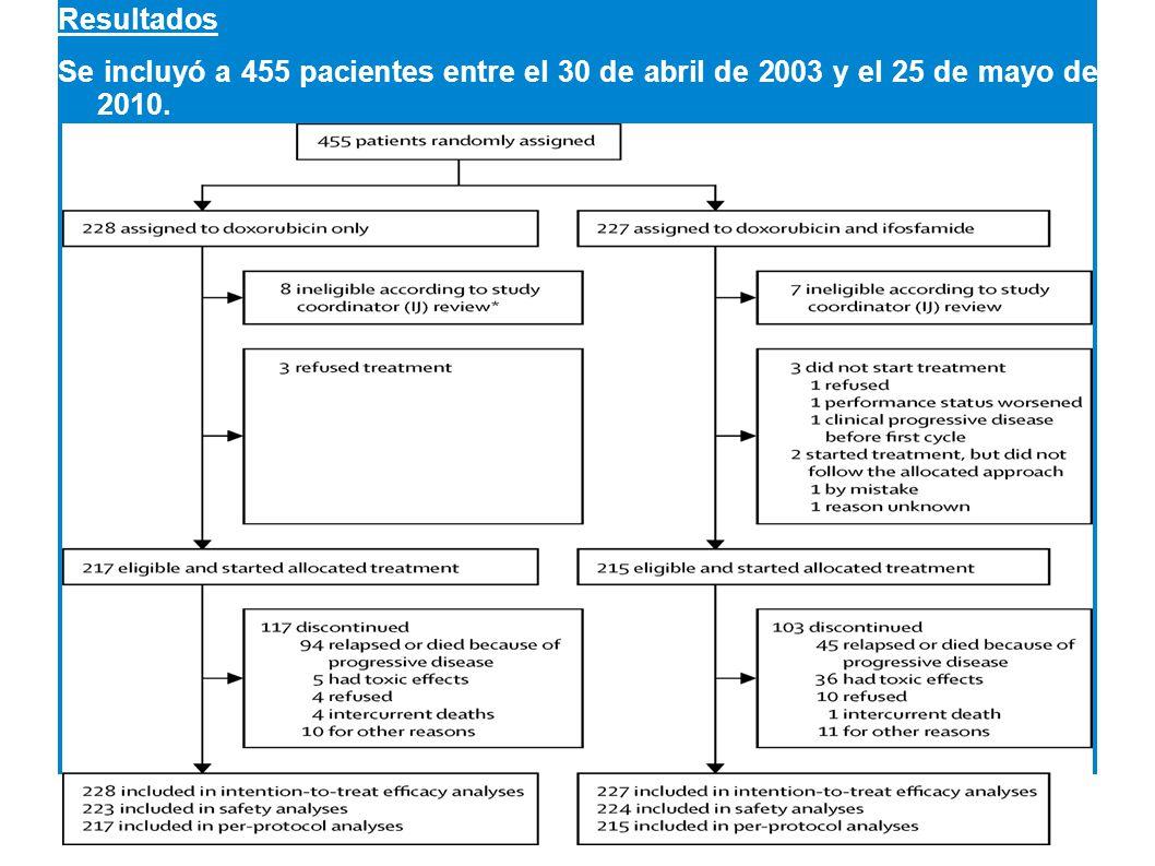 Resultados Se incluyó a 455 pacientes entre el 30 de abril de 2003 y el 25 de mayo de 2010. 10