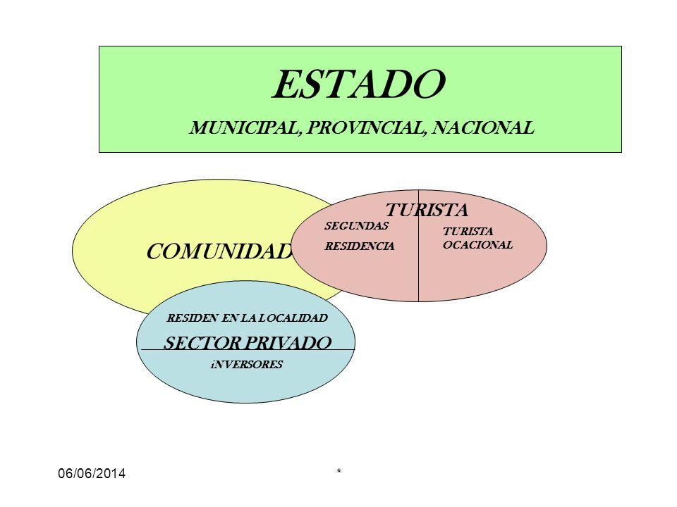 MUNICIPAL, PROVINCIAL, NACIONAL RESIDEN EN LA LOCALIDAD