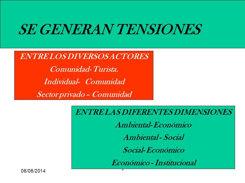 SE GENERAN TENSIONES ENTRE LOS DIVERSOS ACTORES Comunidad- Turista.