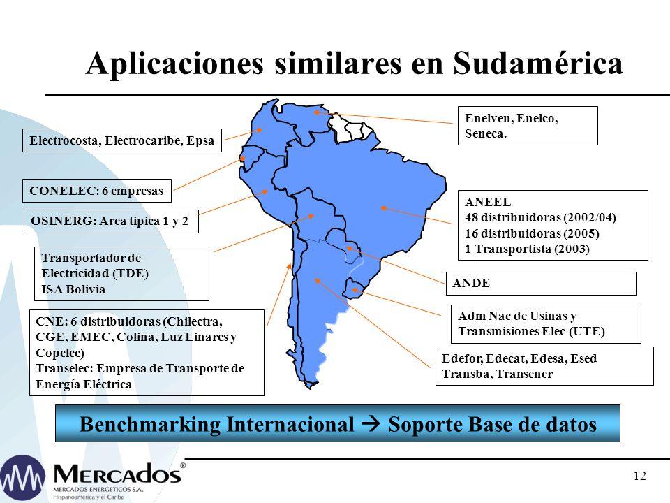 Aplicaciones similares en Sudamérica
