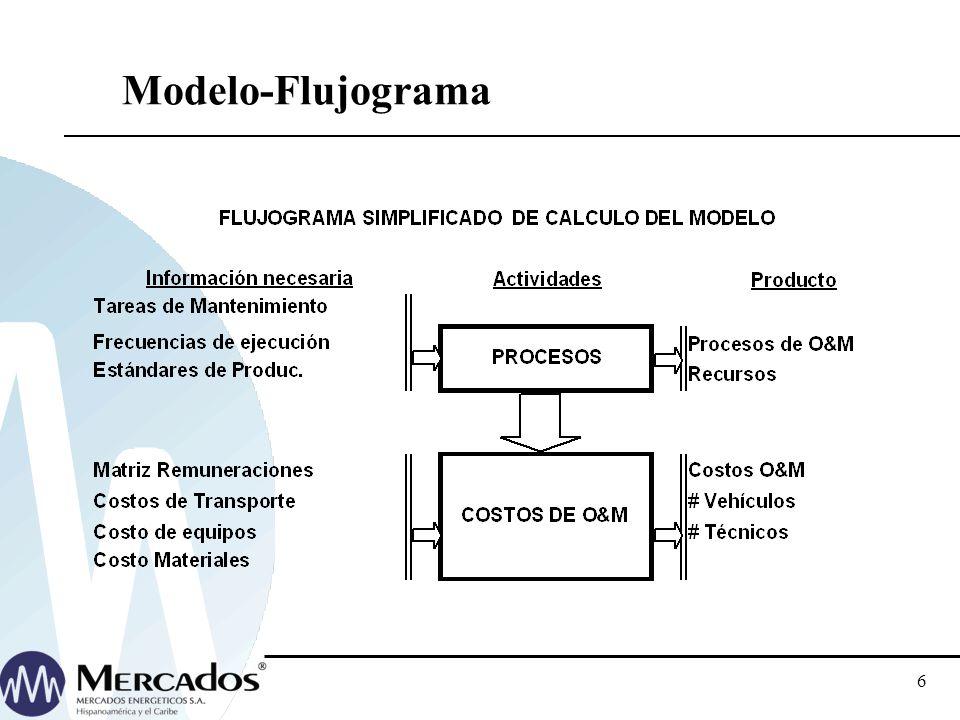 Modelo-Flujograma