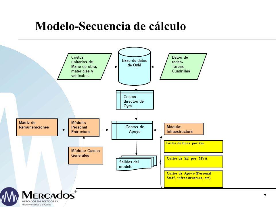 Modelo-Secuencia de cálculo