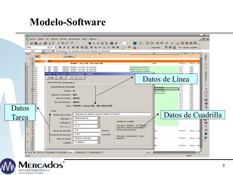 Modelo-Software Datos de Línea Datos Tarea Datos de Cuadrilla