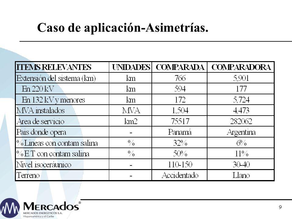 Caso de aplicación-Asimetrías.