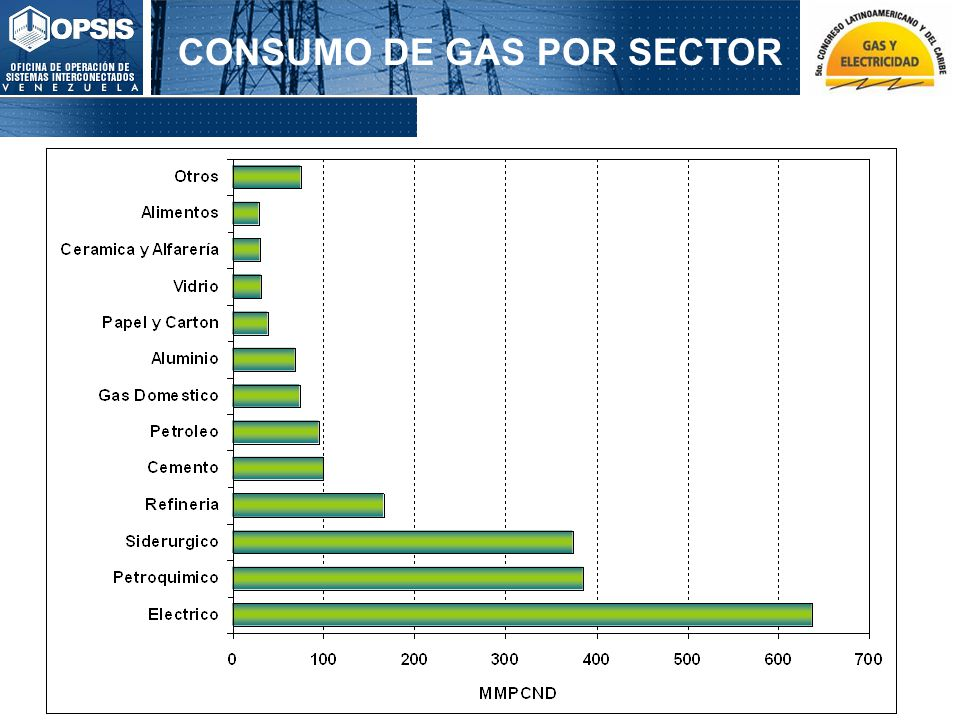 CONSUMO DE GAS POR SECTOR