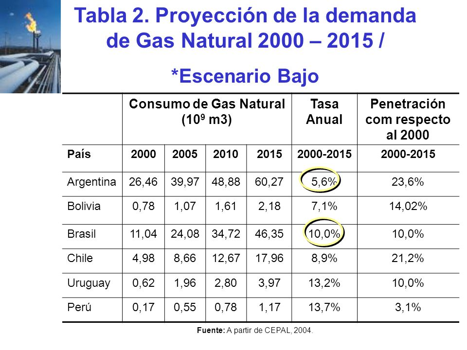 Tabla 2. Proyección de la demanda de Gas Natural 2000 – 2015 /
