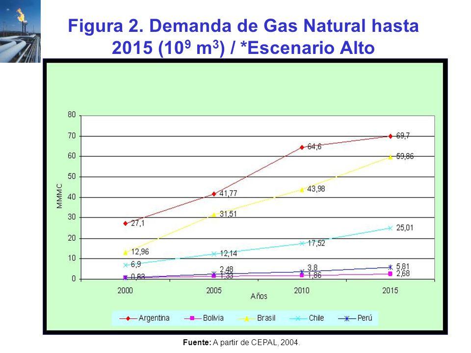 Figura 2. Demanda de Gas Natural hasta 2015 (109 m3) / *Escenario Alto