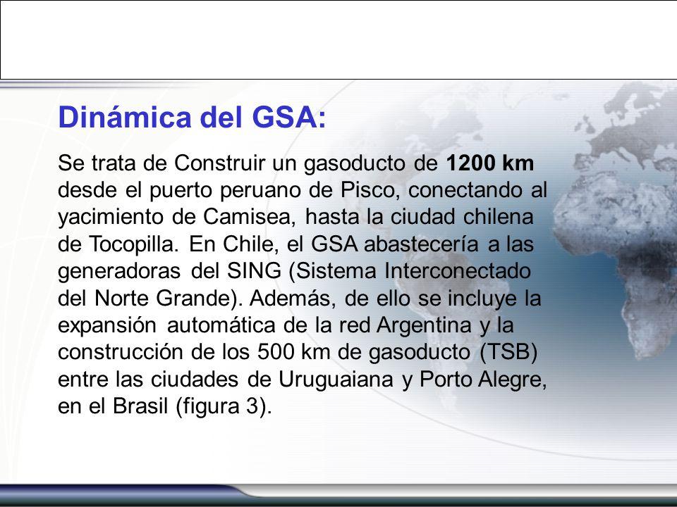 Dinámica del GSA: