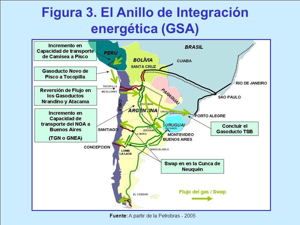 Figura 3. El Anillo de Integración energética (GSA)
