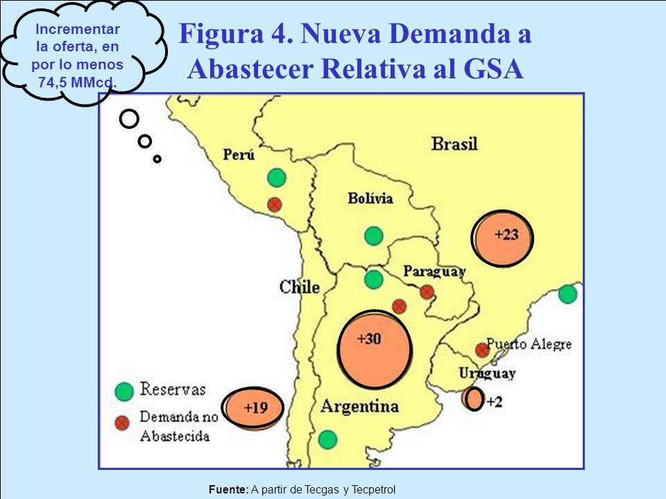 Figura 4. Nueva Demanda a Abastecer Relativa al GSA
