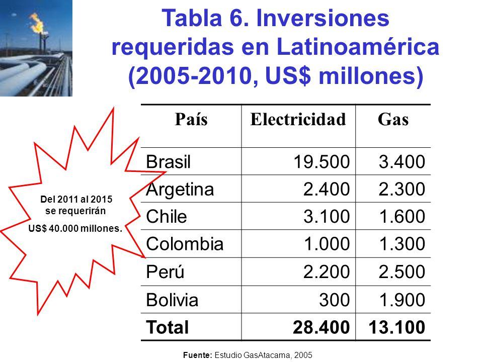 Fuente: Estudio GasAtacama, 2005