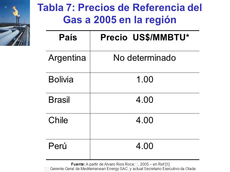 Tabla 7: Precios de Referencia del Gas a 2005 en la región