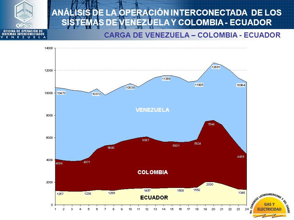 CARGA DE VENEZUELA – COLOMBIA - ECUADOR