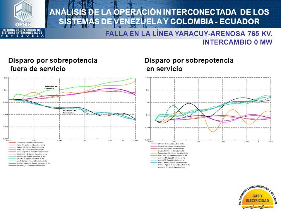FALLA EN LA LÍNEA YARACUY-ARENOSA 765 KV. INTERCAMBIO 0 MW