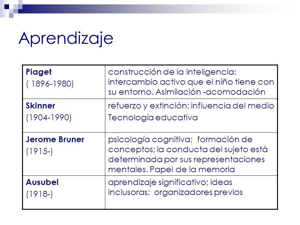 Aprendizaje Piaget ( 1896-1980)