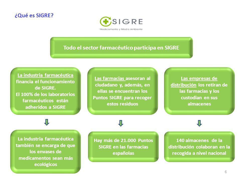 Todo el sector farmacéutico participa en SIGRE