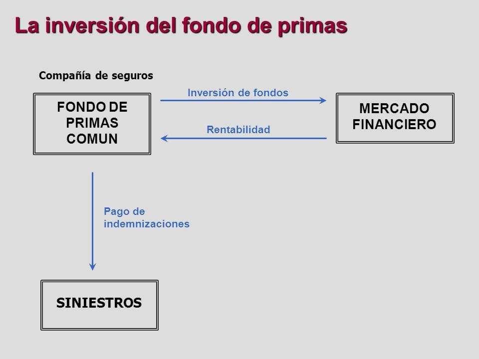 La inversión del fondo de primas