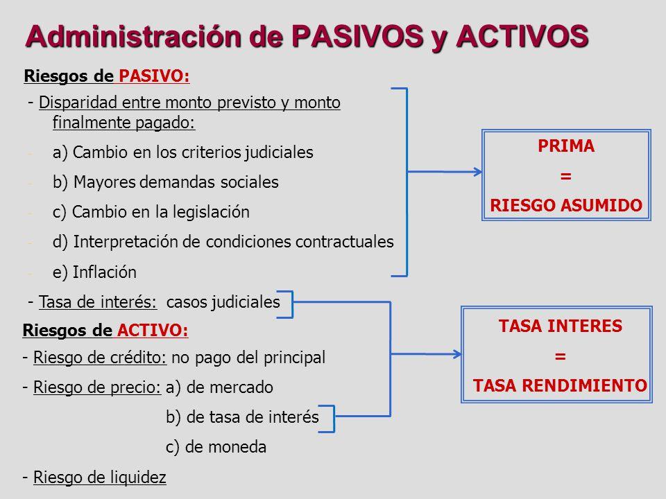 Administración de PASIVOS y ACTIVOS