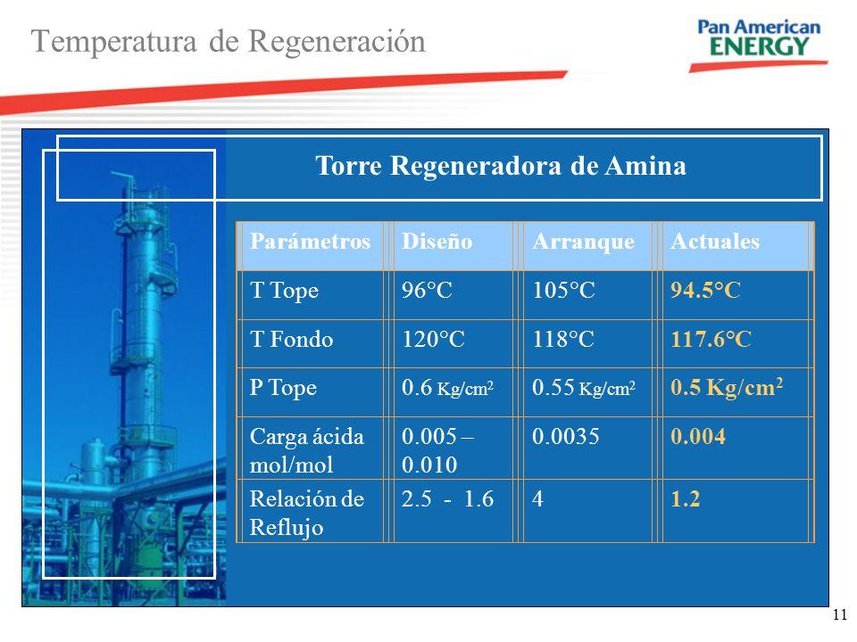 Temperatura de Regeneración