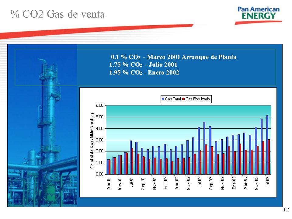 % CO2 Gas de venta 0.1 % CO2 - Marzo 2001 Arranque de Planta